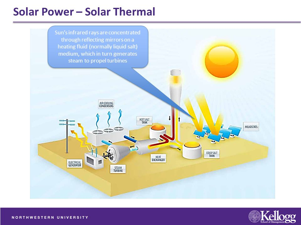 Solar Power – Solar Thermal