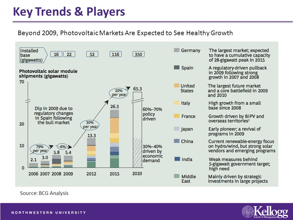 Key Trends & Players Beyond 2009, Photovoltaic Markets Are Expected to See Healthy Growth.