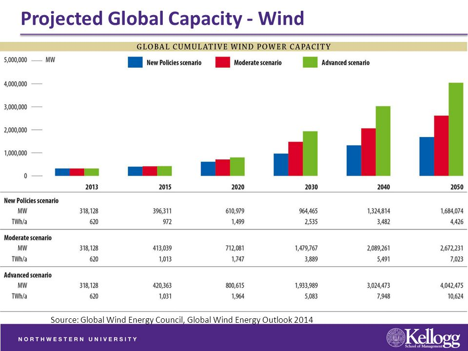 Projected Global Capacity - Wind