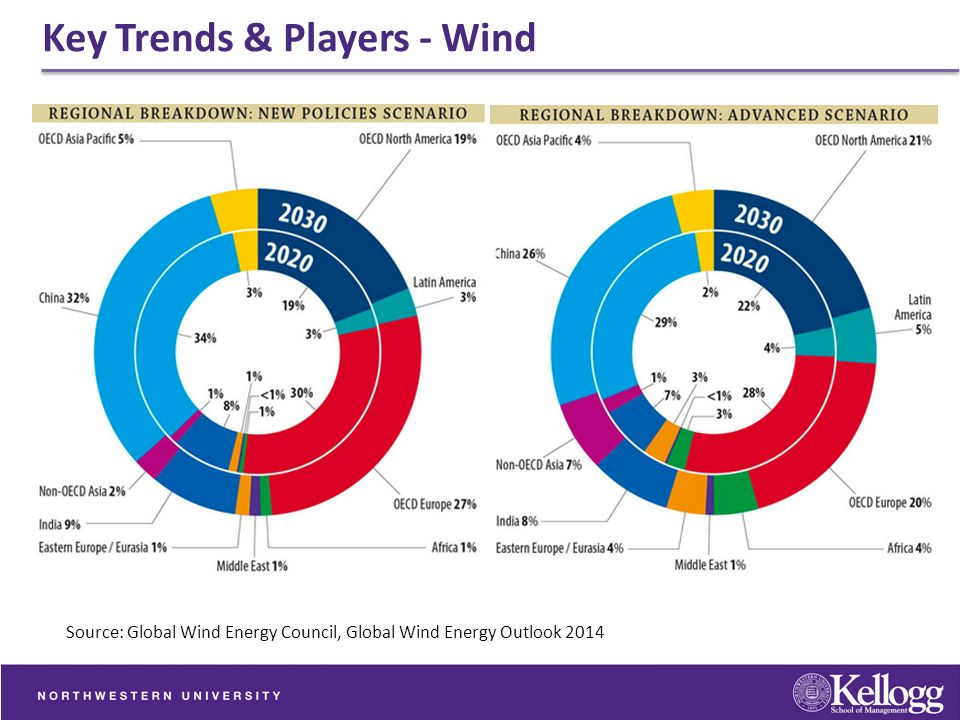Key Trends & Players - Wind