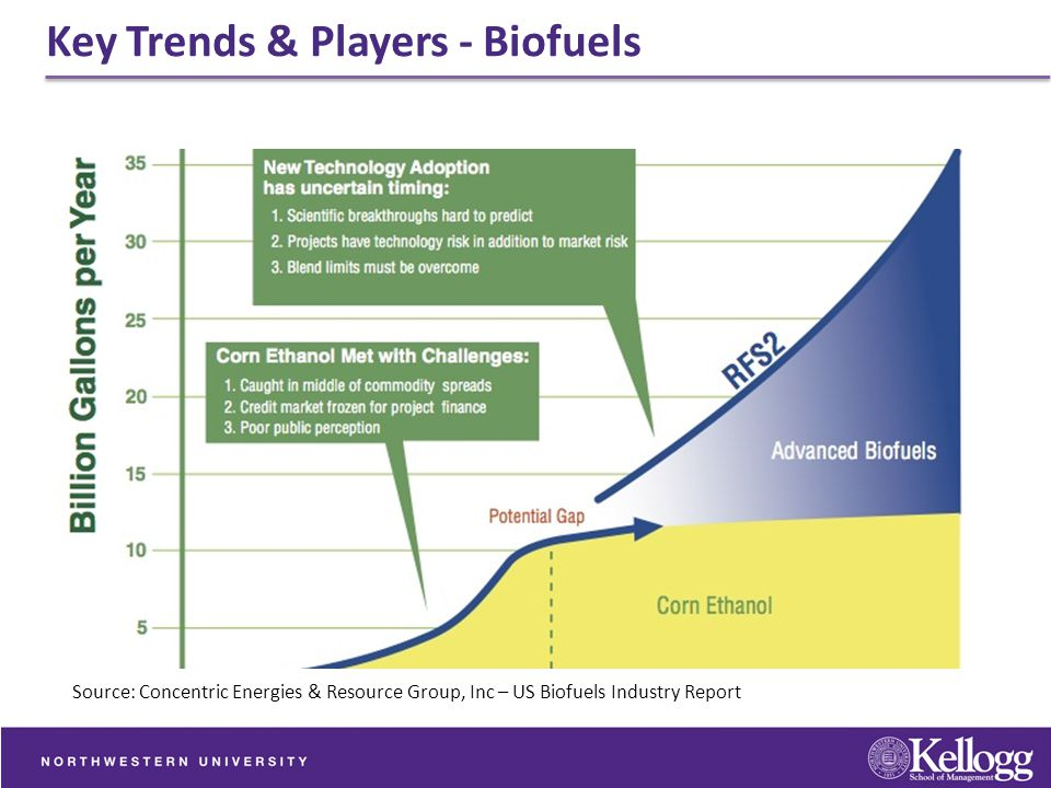 Key Trends & Players - Biofuels
