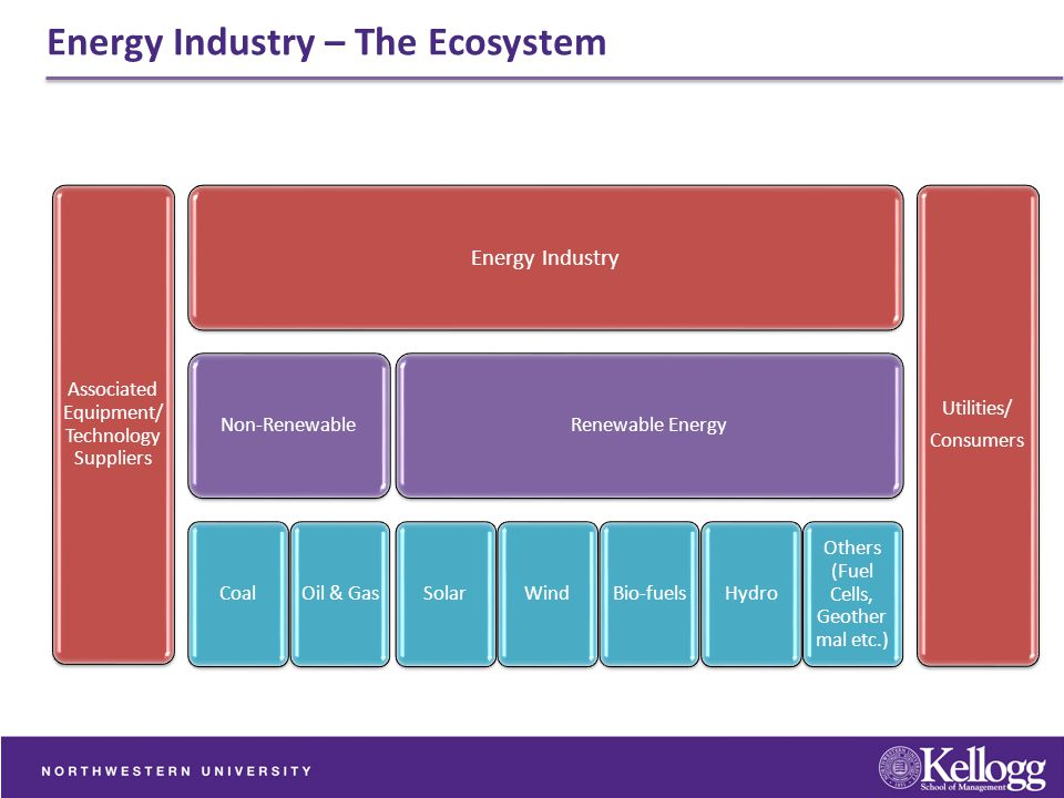 Energy Industry – The Ecosystem