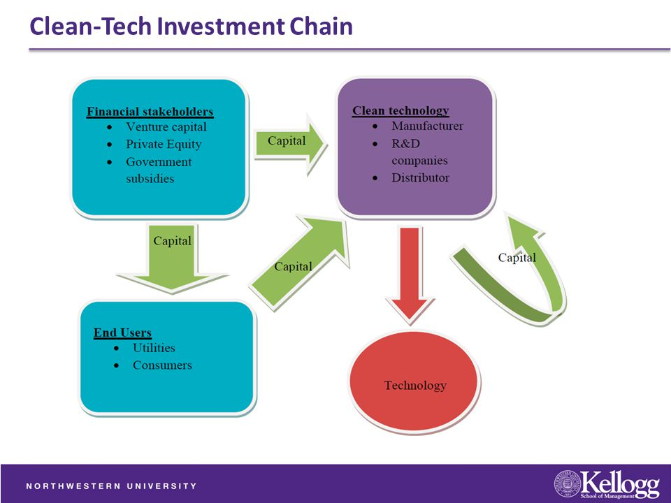 Clean-Tech Investment Chain