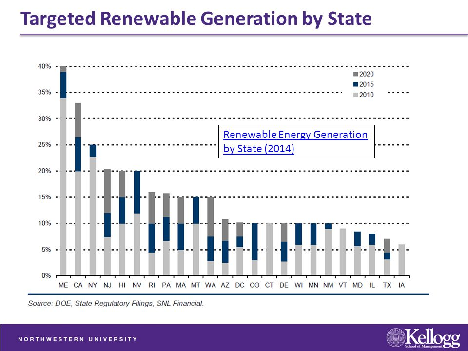 Targeted Renewable Generation by State