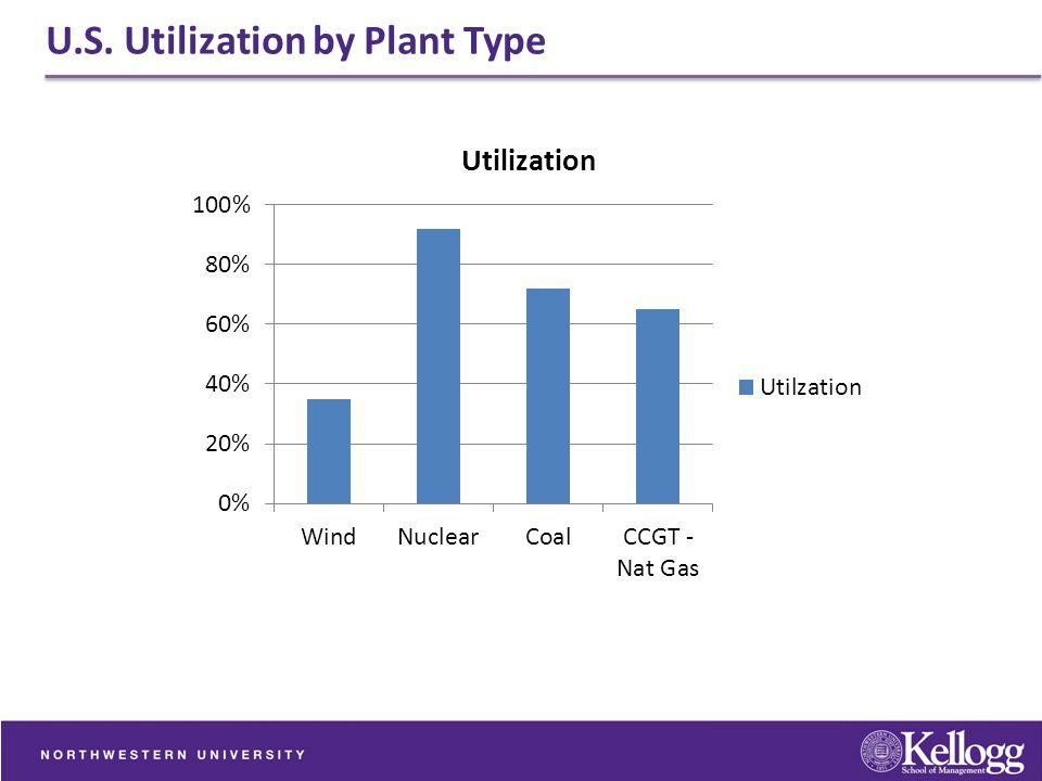 U.S. Utilization by Plant Type
