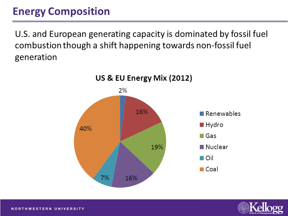 Energy Composition