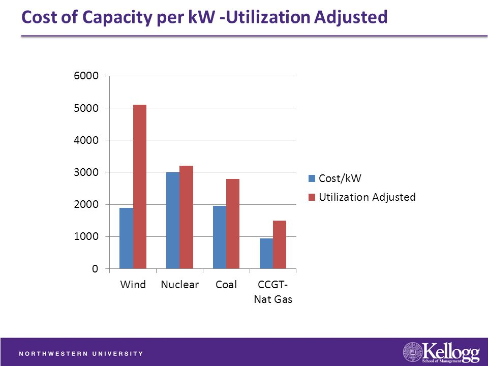 Cost of Capacity per kW -Utilization Adjusted