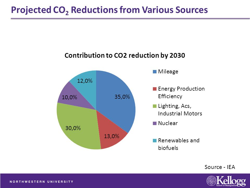 Projected CO2 Reductions from Various Sources