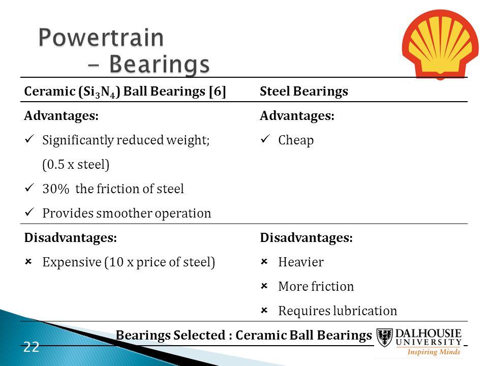 Bearings Selected : Ceramic Ball Bearings