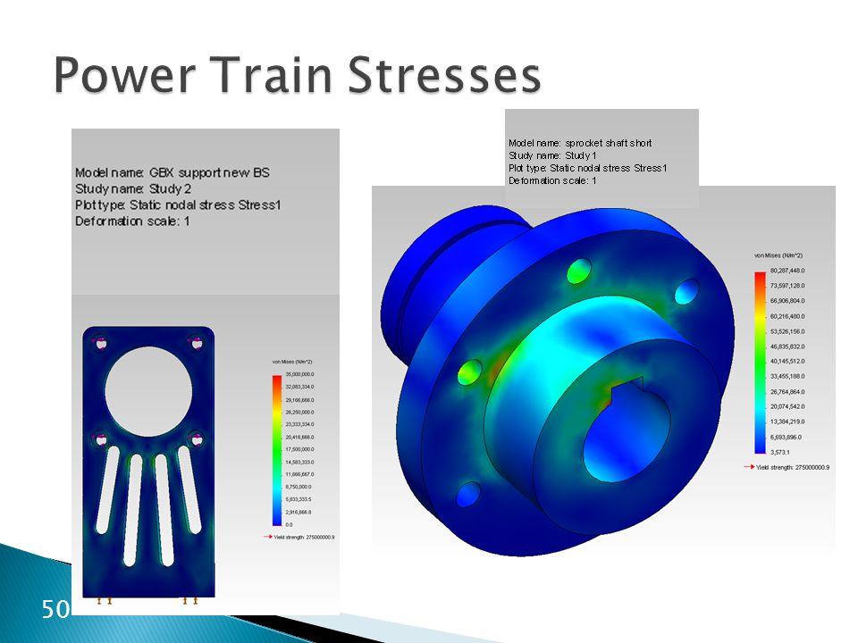 Power Train Stresses 50