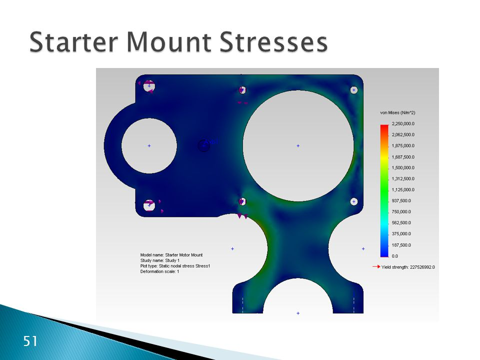 Starter Mount Stresses