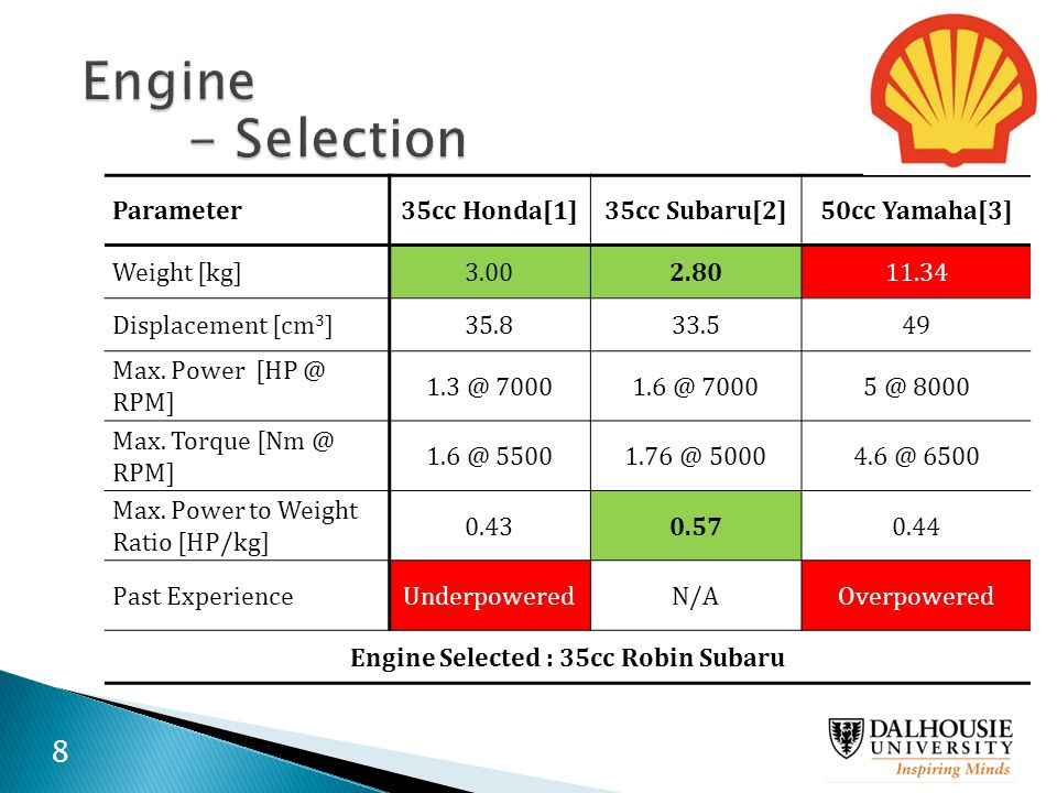 Engine Selected : 35cc Robin Subaru