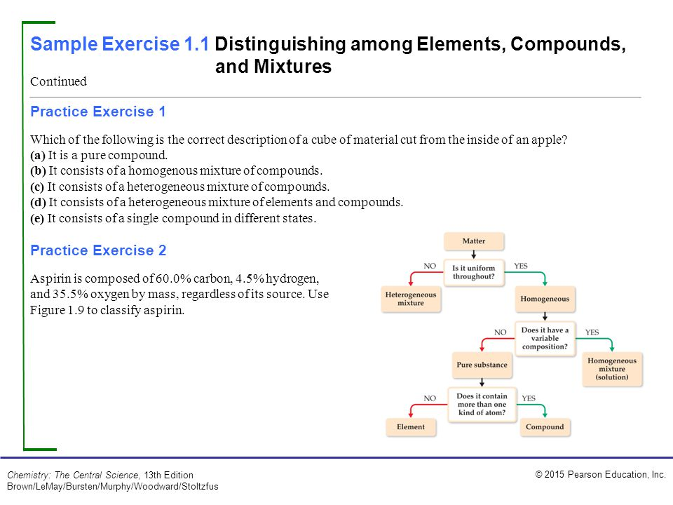 Sample Exercise 1.1 Distinguishing among Elements, Compounds, and Mixtures