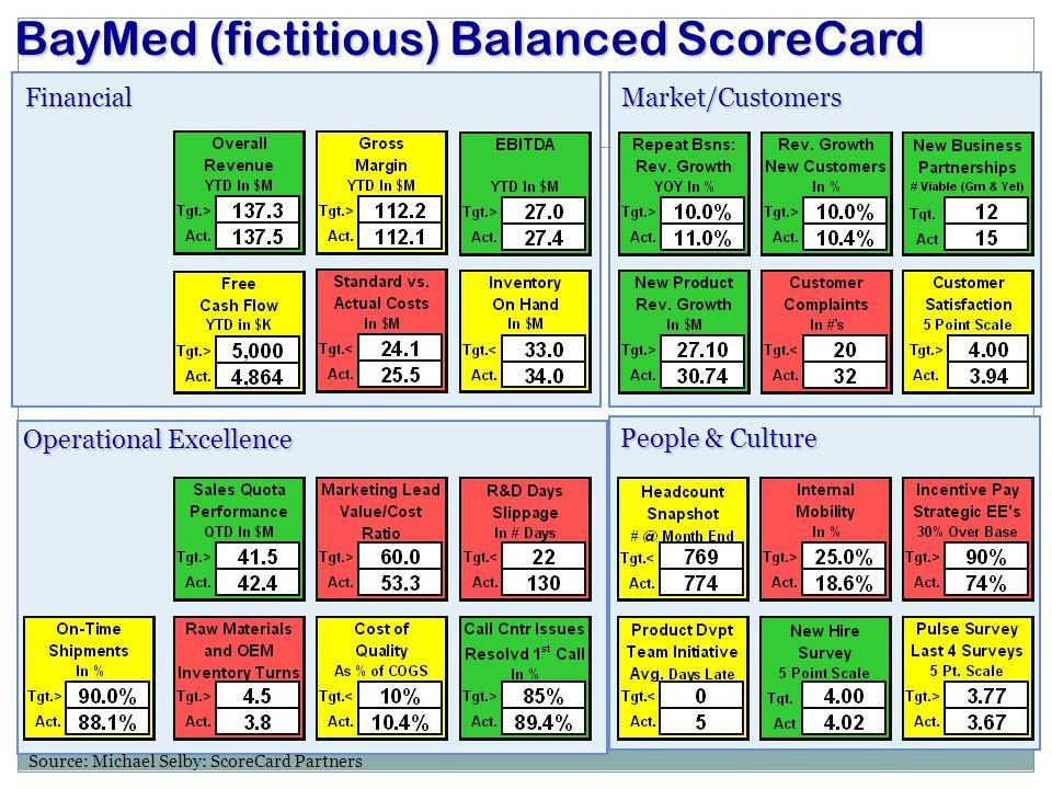 BayMed (fictitious) Balanced ScoreCard