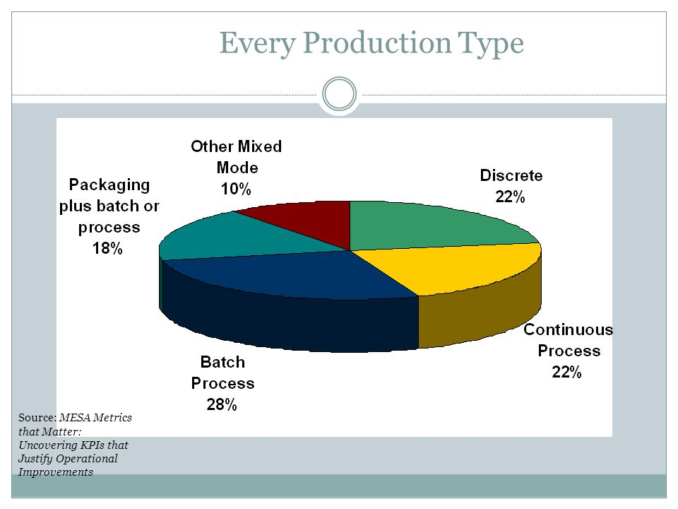 Every Production Type Source: MESA Metrics that Matter: Uncovering KPIs that Justify Operational Improvements.