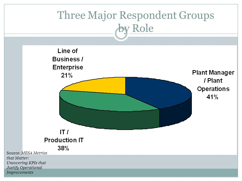 Three Major Respondent Groups by Role
