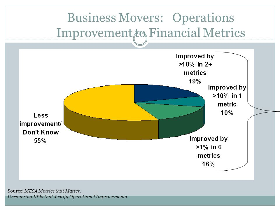 Business Movers: Operations Improvement to Financial Metrics