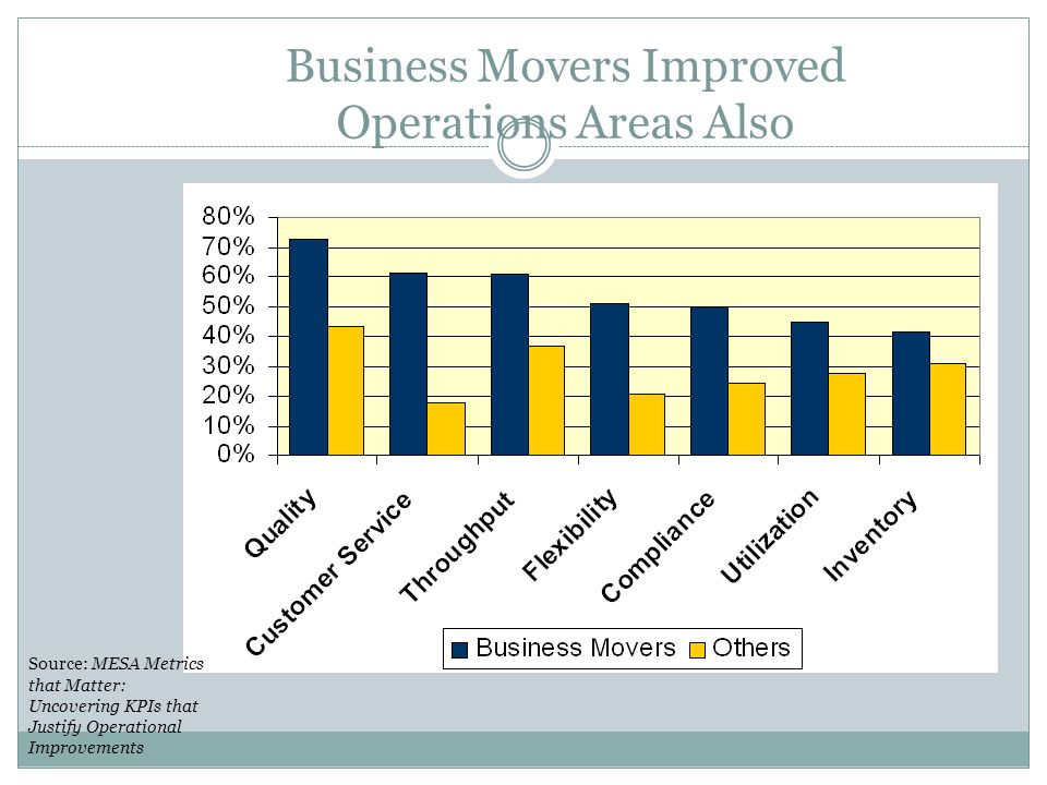 Business Movers Improved Operations Areas Also