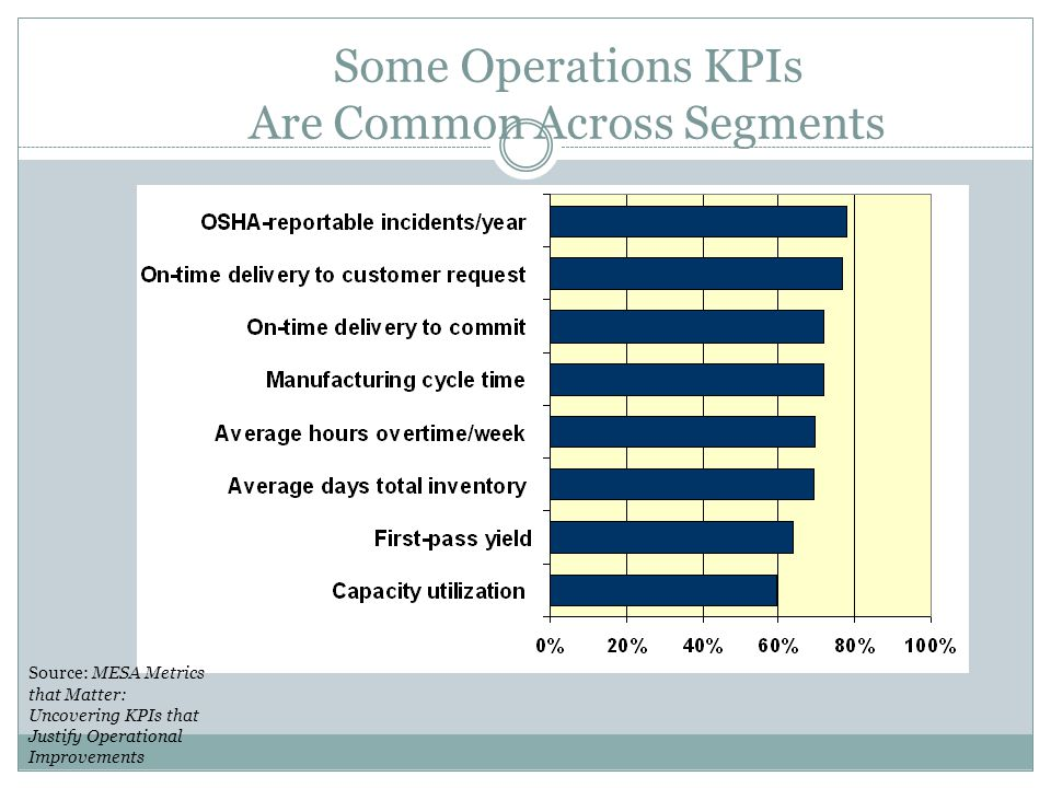 Some Operations KPIs Are Common Across Segments