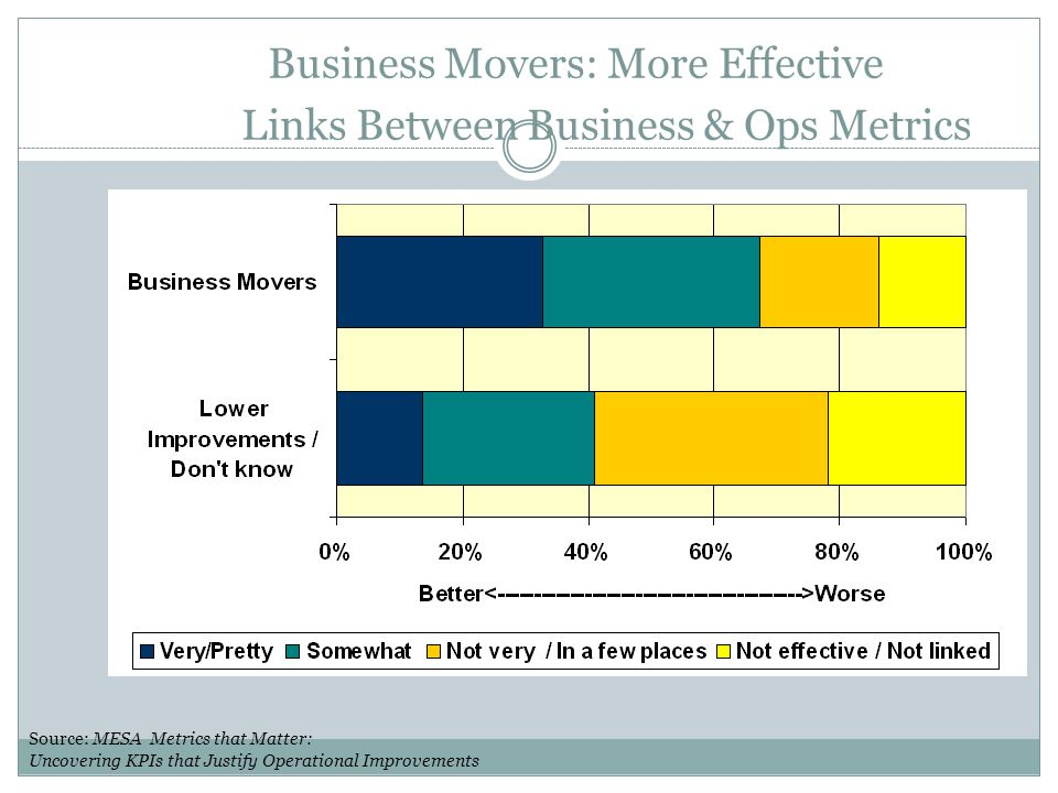 Business Movers: More Effective Links Between Business & Ops Metrics