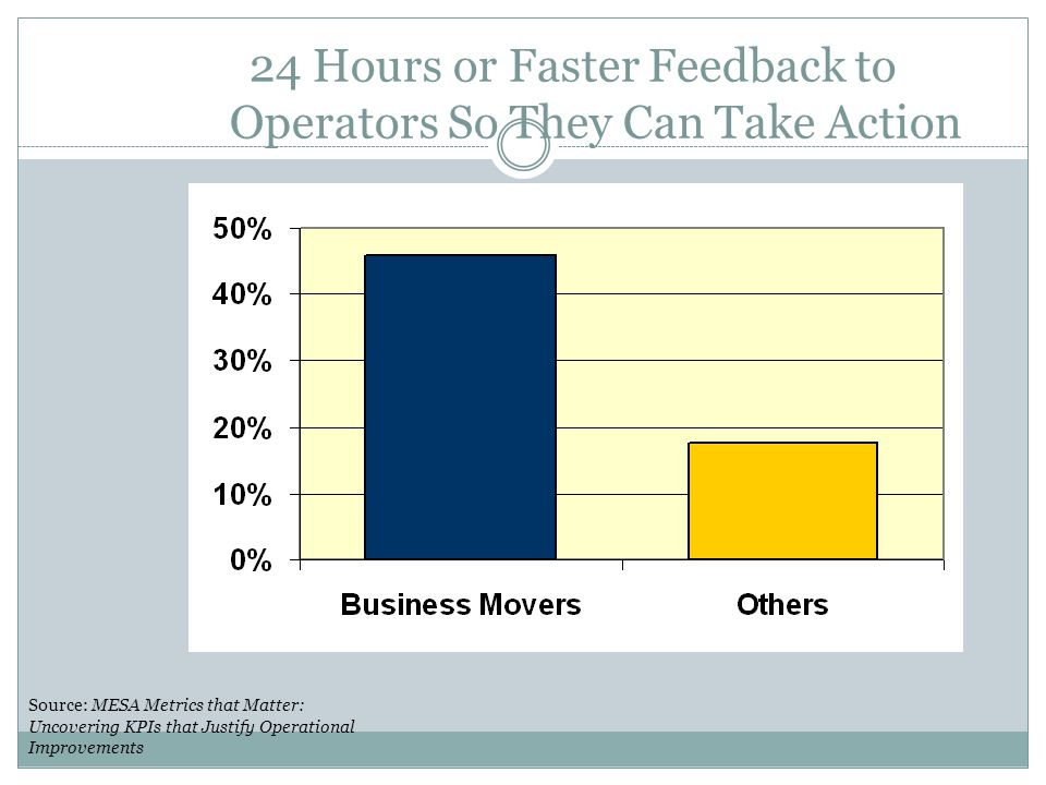 24 Hours or Faster Feedback to Operators So They Can Take Action