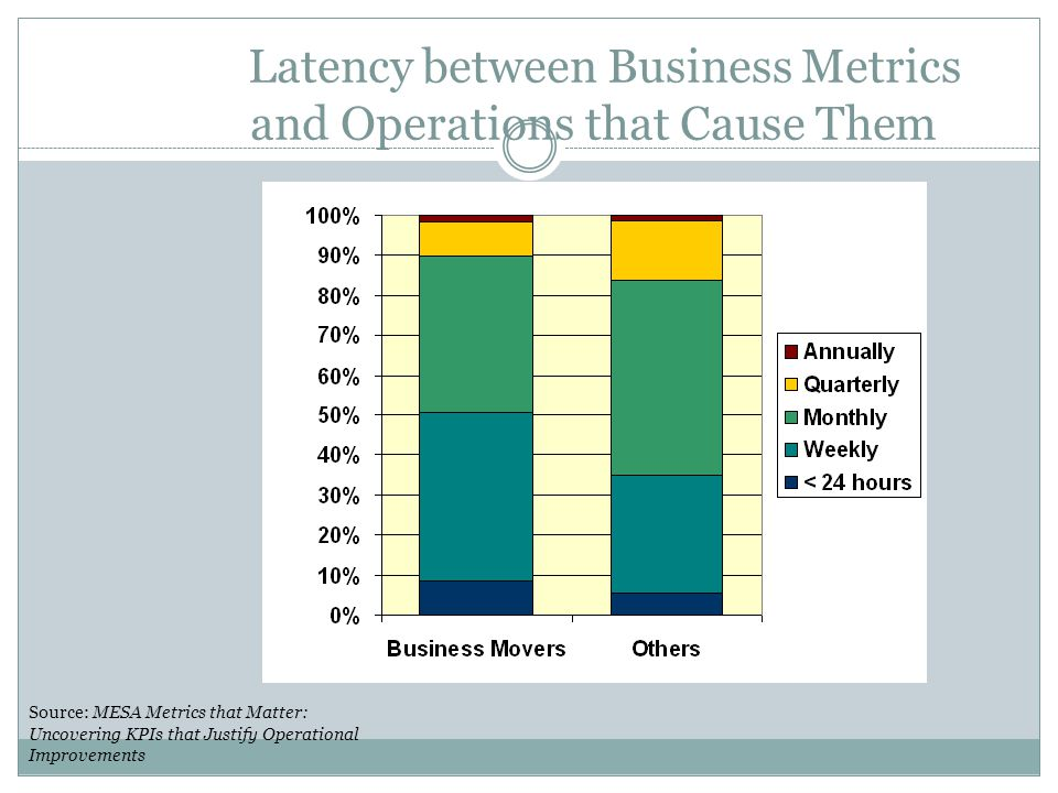 Latency between Business Metrics and Operations that Cause Them