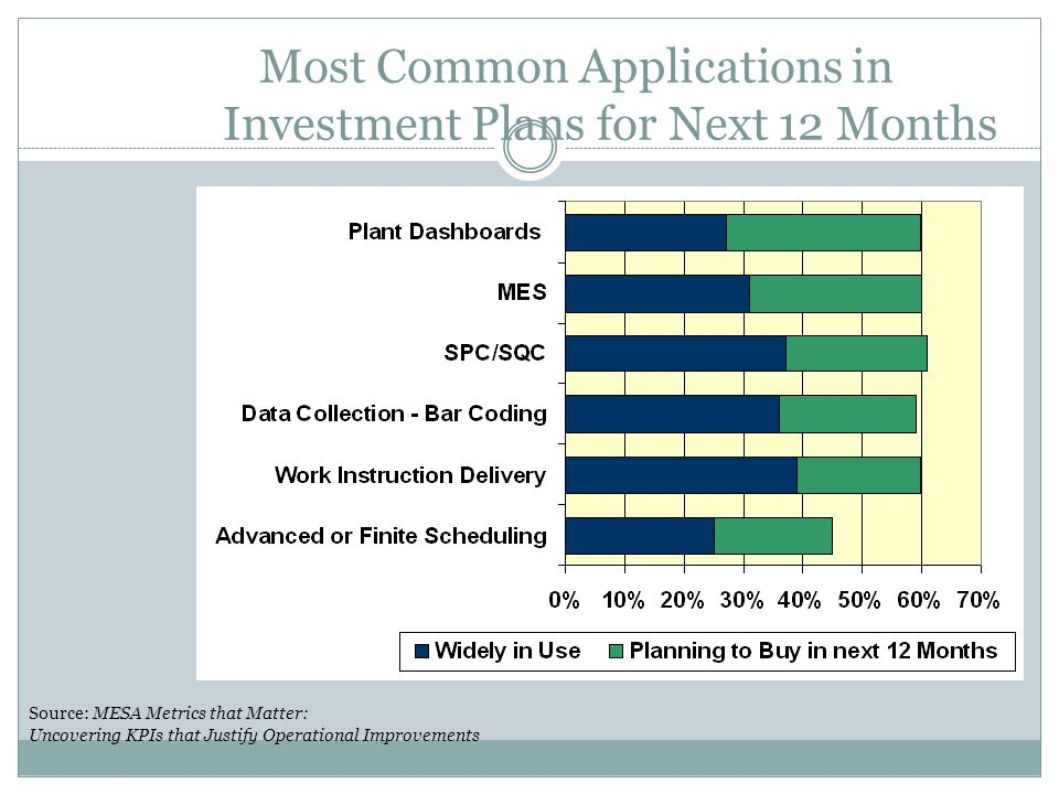 Most Common Applications in Investment Plans for Next 12 Months