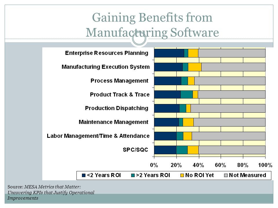 Gaining Benefits from Manufacturing Software