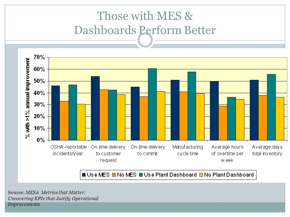 Those with MES & Dashboards Perform Better