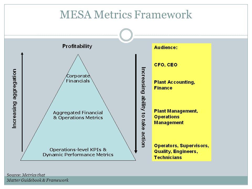 MESA Metrics Framework