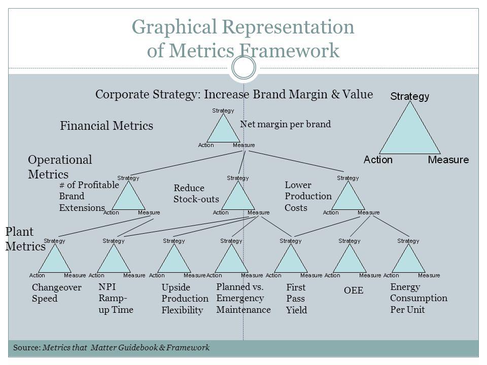 Graphical Representation of Metrics Framework