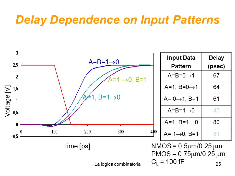 Delay Dependence on Input Patterns