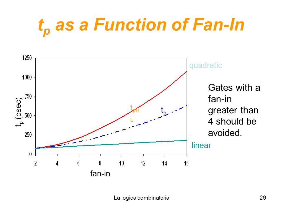 tp as a Function of Fan-In