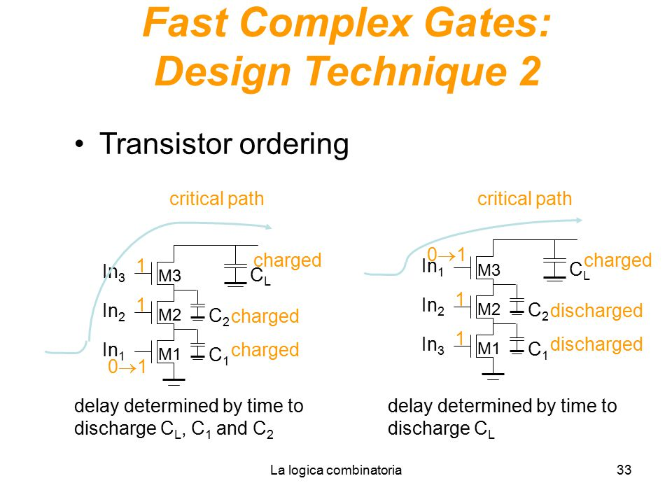 Fast Complex Gates: Design Technique 2