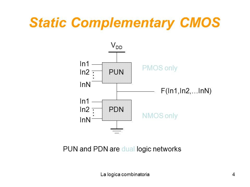 Static Complementary CMOS