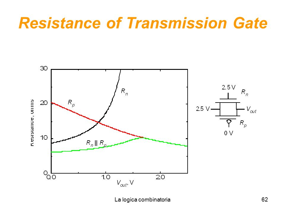 Resistance of Transmission Gate