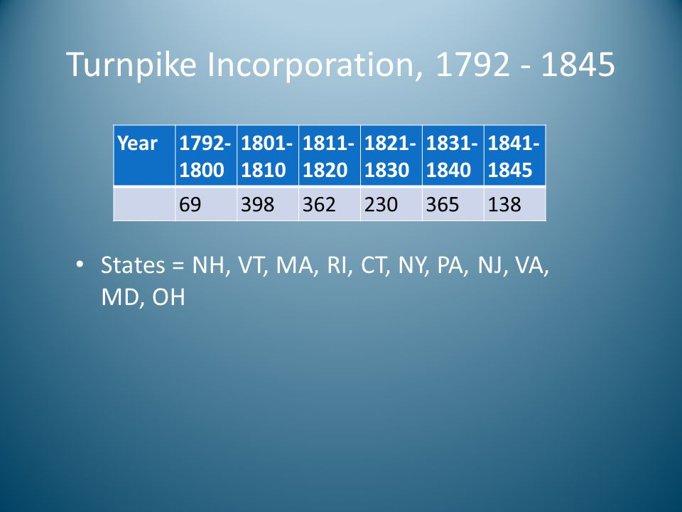 Turnpike Incorporation, 1792 - 1845