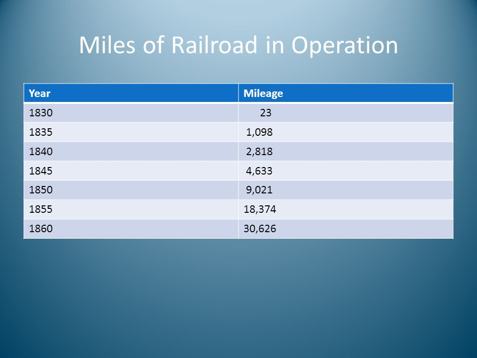 Miles of Railroad in Operation