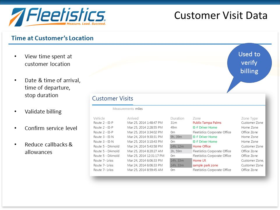 Customer Visit Data Time at Customer's Location Used to verify billing