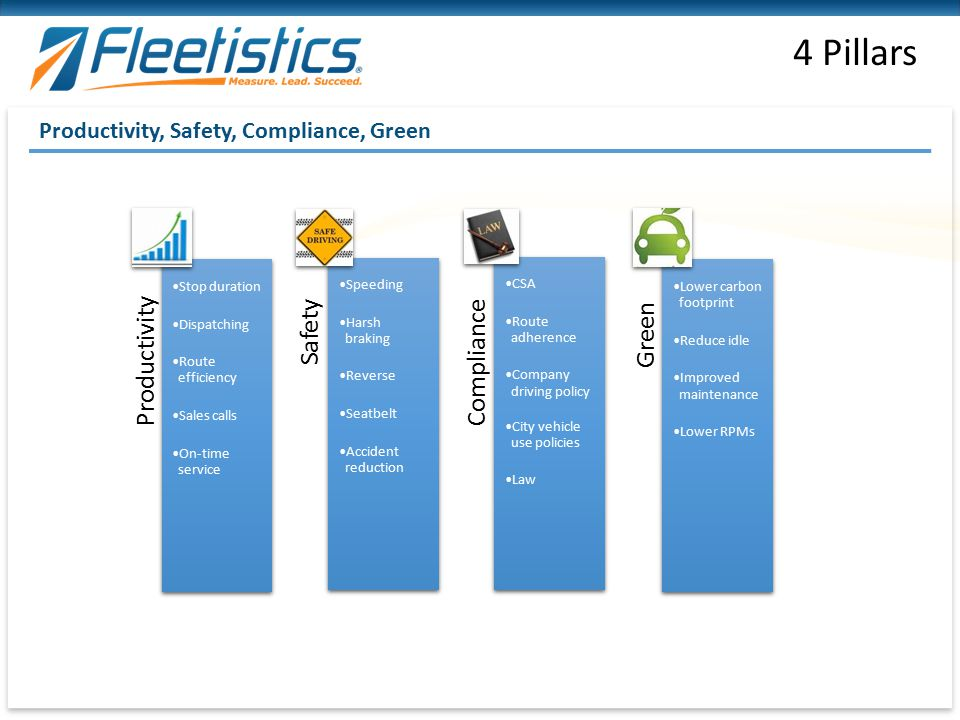 4 Pillars Productivity Safety Compliance Green
