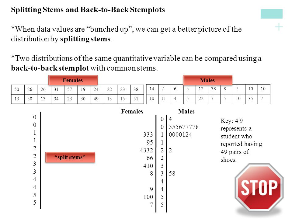 Splitting Stems and Back-to-Back Stemplots