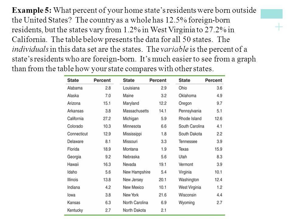 Example 5: What percent of your home state's residents were born outside the United States.