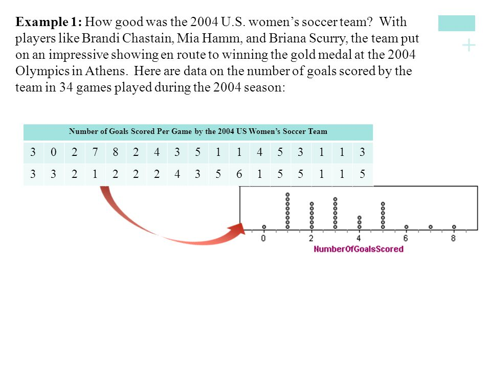 Number of Goals Scored Per Game by the 2004 US Women's Soccer Team