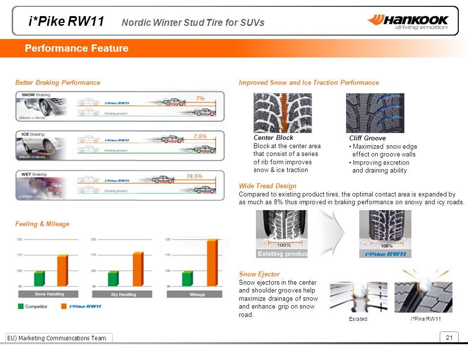 i*Pike RW11 Nordic Winter Stud Tire for SUVs