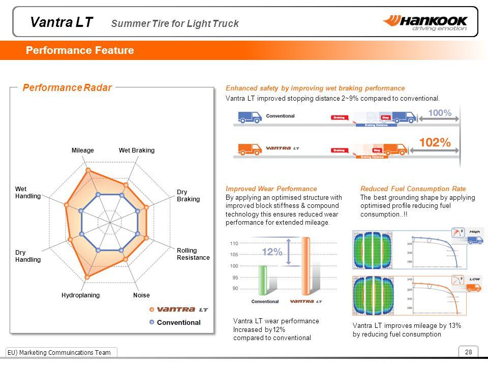 Vantra LT Summer Tire for Light Truck