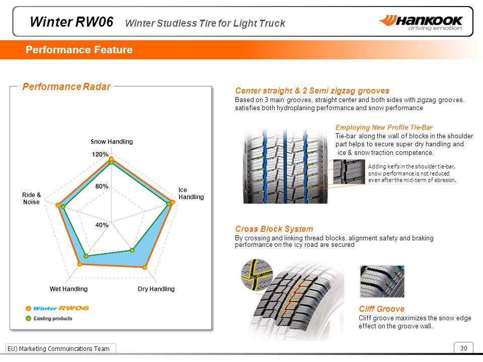 Winter RW06 Winter Studless Tire for Light Truck