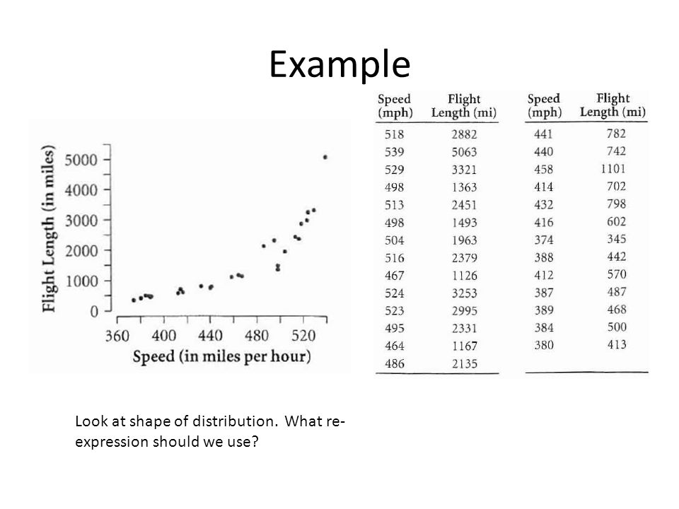 Example Look at shape of distribution. What re-expression should we use