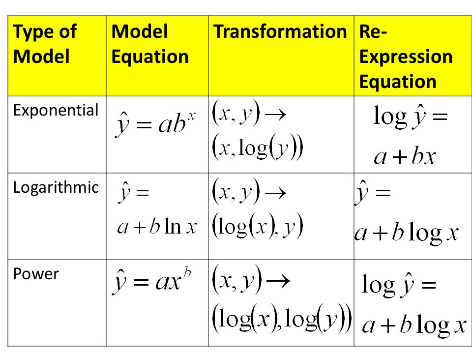 Re-Expression Equation