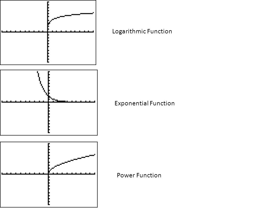 Logarithmic Function Exponential Function Power Function