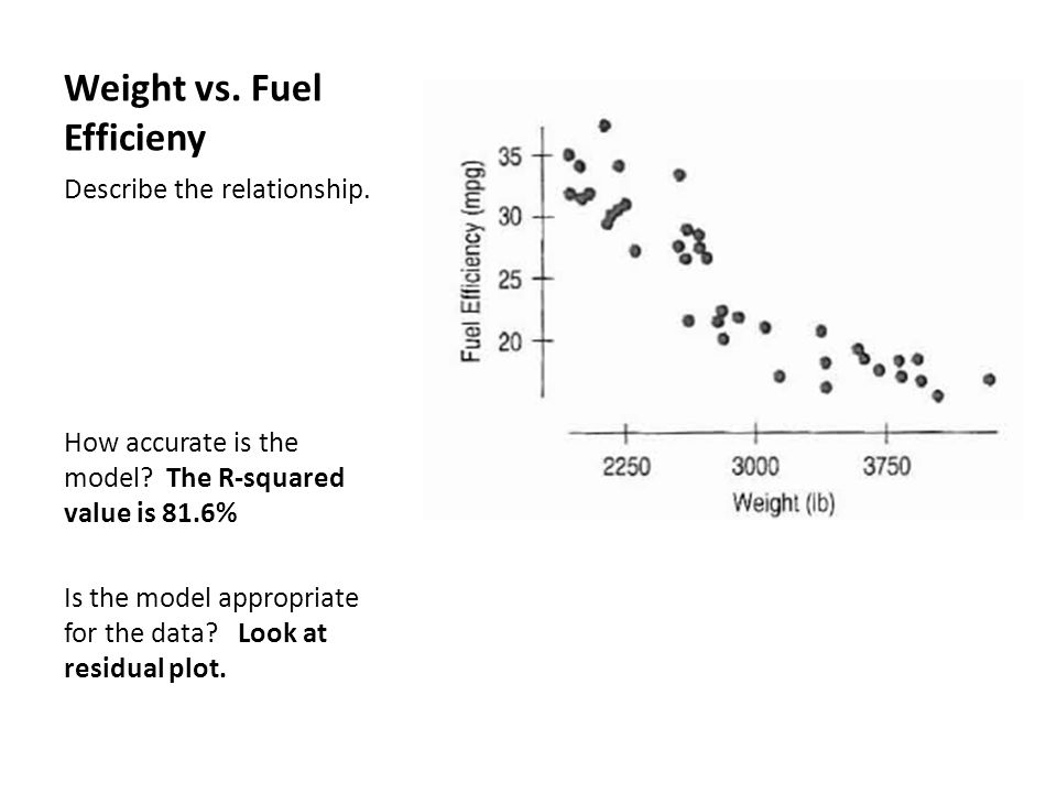 Weight vs. Fuel Efficieny